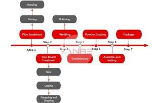 מדריך לקנייה של ציוד חוזק מסחרי תהליך ייצור 1