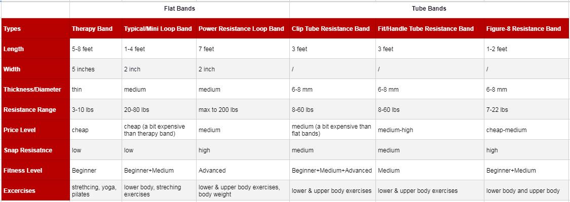Tableau de comparaison des types de bandes de résistance