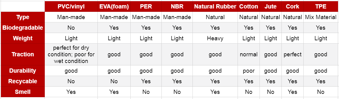 yoga-mat-material-comparison-chart