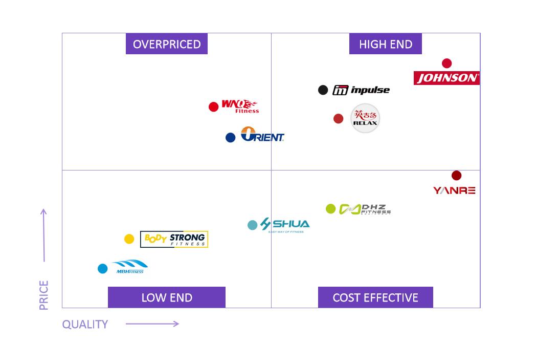 China-gym-manufacturer-comparison-graph-1