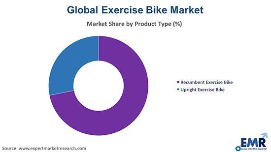 Commercial Stationary Bike 23