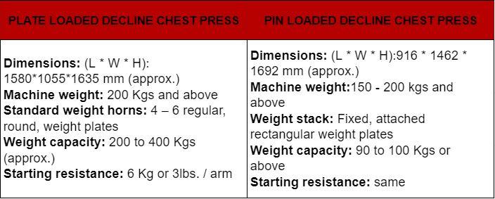 Decline Chest Press Machine 19
