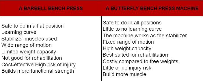 Butterfly Bench Press Machine 19