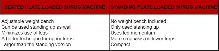 Plate-loaded Shrug Machine – A Definitive FAQ Guide 8