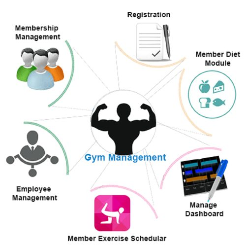 The Ultimate Guide to Free Gym Management Software – 2021 3